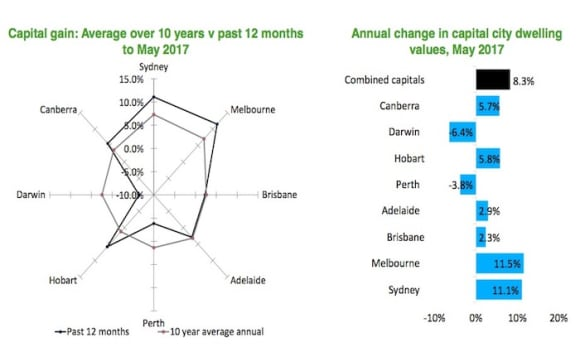 Perth and Darwin home value growth below decade average: CoreLogic