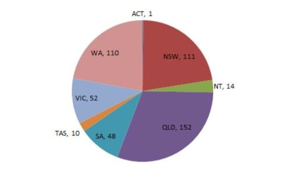 How much landfill does Australia have?