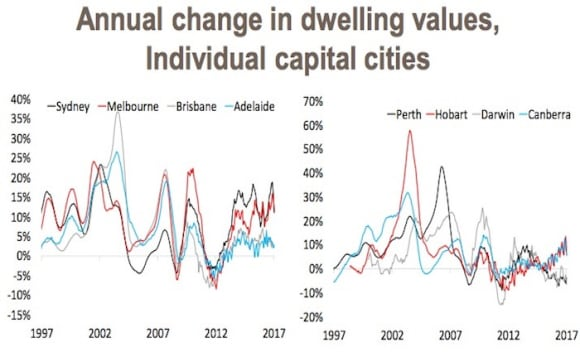 Falling property prices and the affect it has on the overall market: Cameron Kusher