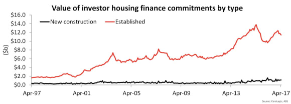 Investor demand and refinancing by owner occupiers continues to stall in April 2017