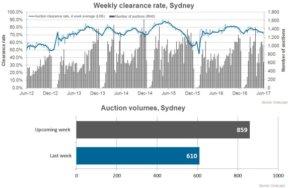 Preliminary auction clearance rate holds above 70 percent on lowest volumes since Easter