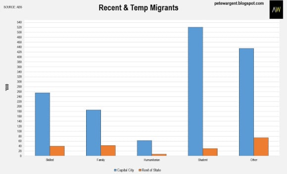 Migrants flocking to capital cities - and staying there too: Pete Wargent