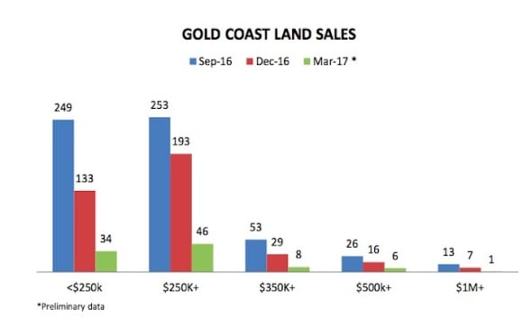 Gold Coast hits 5,000 median house price