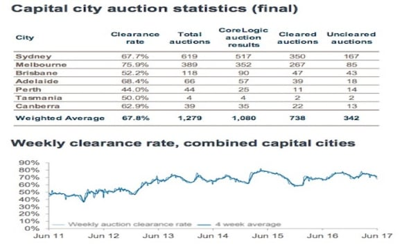 Victoria's Glen Waverley to be busiest auction suburb this weekend: CoreLogic