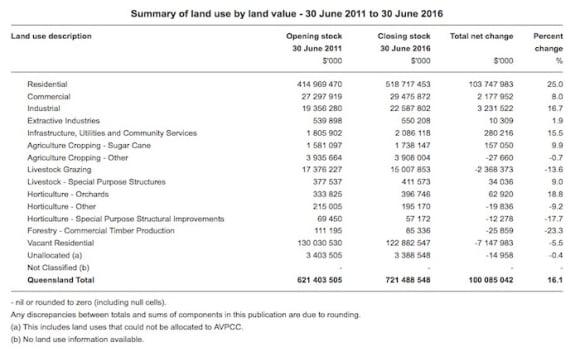 Forestry lands in decline in residential-focused Queensland