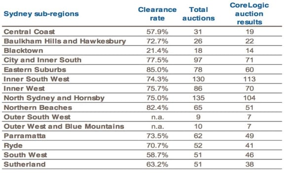 Sydney's Eastern Suburbs scores 85% clearance auction rate: CoreLogic