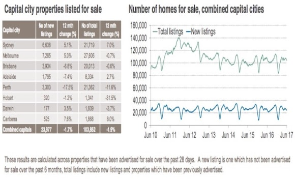 Sydney takes second place for increase in total listings: CoreLogic