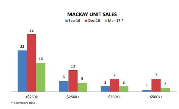 Mackay's housing median price sees second-largest annual fall