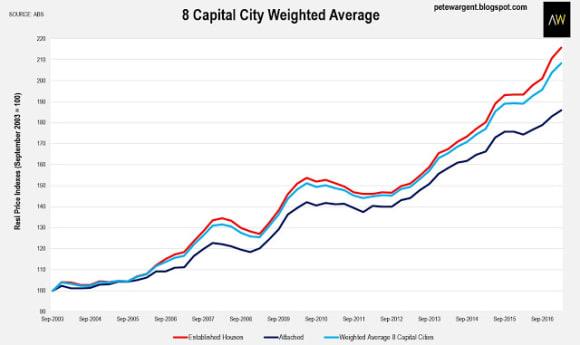 Capital city prices rise 10 percent