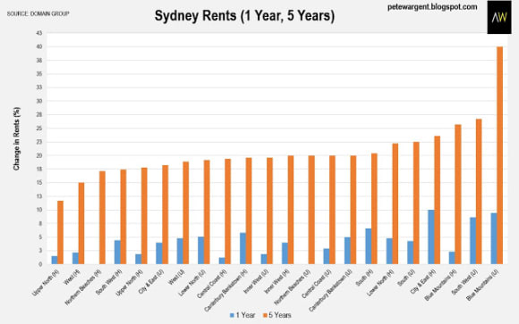 Is Sydney heading for a rental crisis?