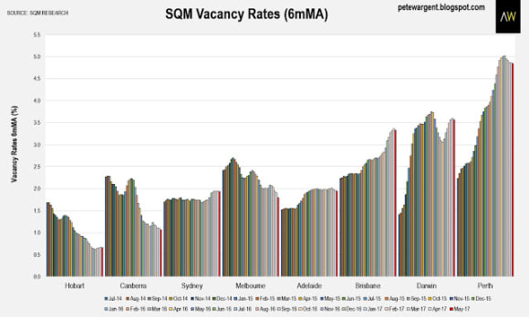 Melbourne vacancies crash to a 7-year low