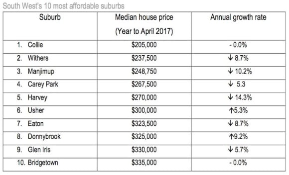 Collie, Withers top REIWA's 10 most affordable suburbs