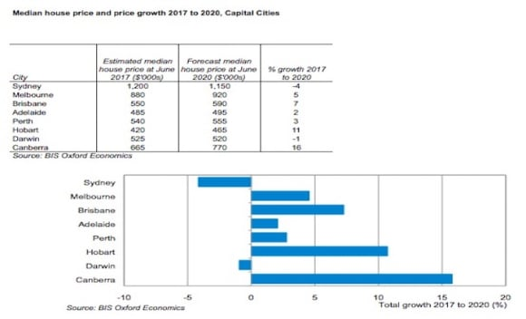 Median house price for Sydney expected to fall in next three years