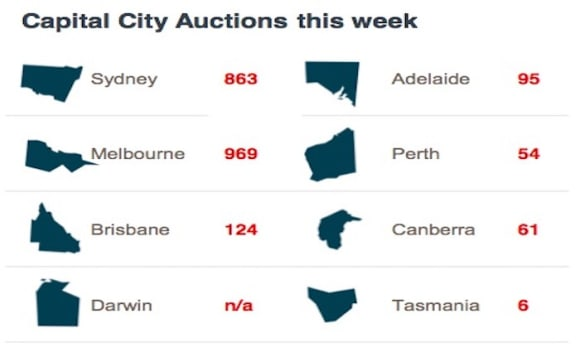 Reservoir set to be busiest weekend auction suburb: CoreLogic
