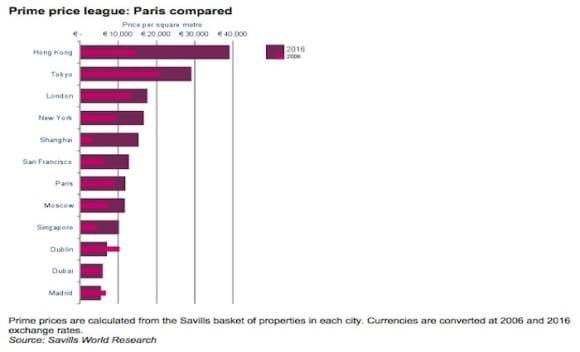 Confidence returns to Paris residential market says Savills
