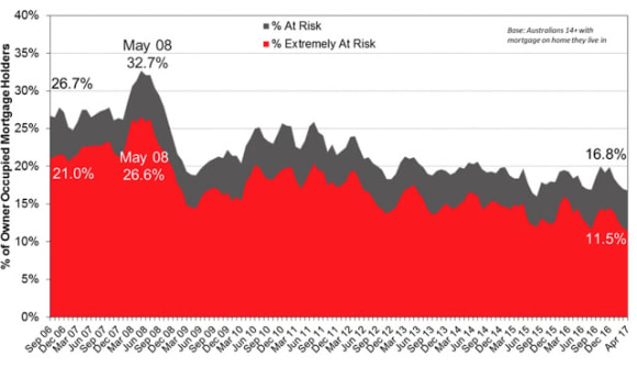 Lower rates reducing mortgage stress