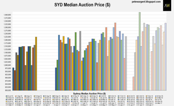 Sydney auction market cooling as finance harder to come by