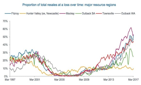 Mackay is the most painful location for property vendors across Australia: CoreLogic