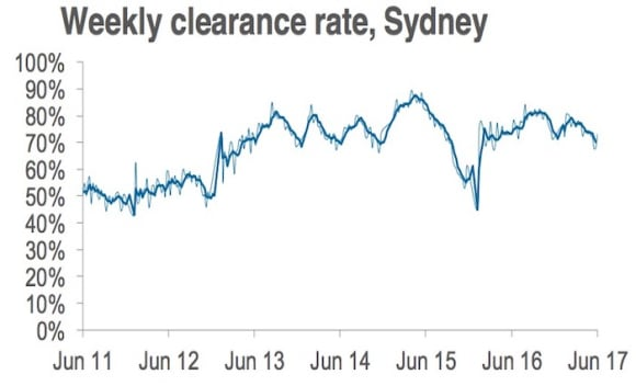 Late June clearance rate continues to trend below 70%: CoreLogic
