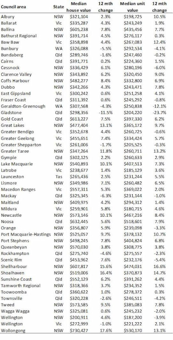 Gladstone houses and apartment struggling as regions typically see values rise: Corelogic