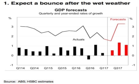 The hikes are coming, but not quite there yet: HSBC