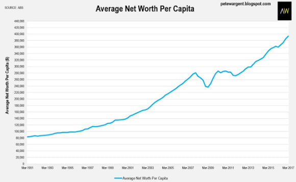 Mortgage rate tweaks set to bite: Pete Wargent