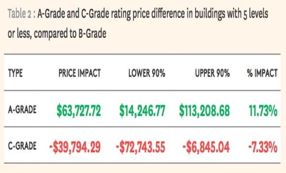 The price benefits of better designed apartments