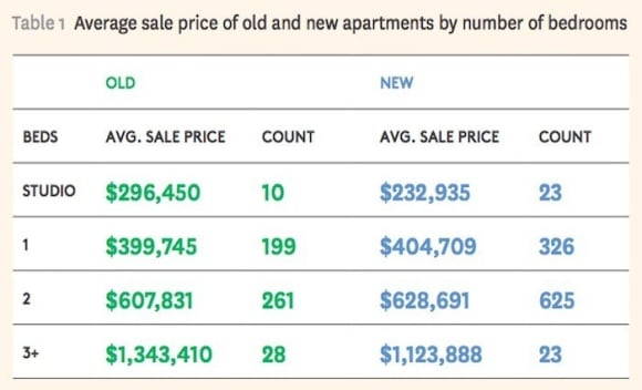 Why three bedroom older apartments offer the best value