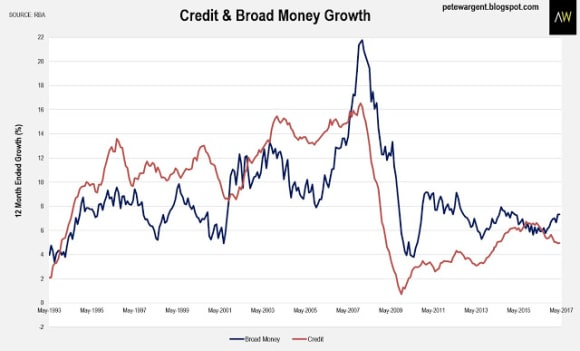 Mortgage growth displays strength: Pete Wargent