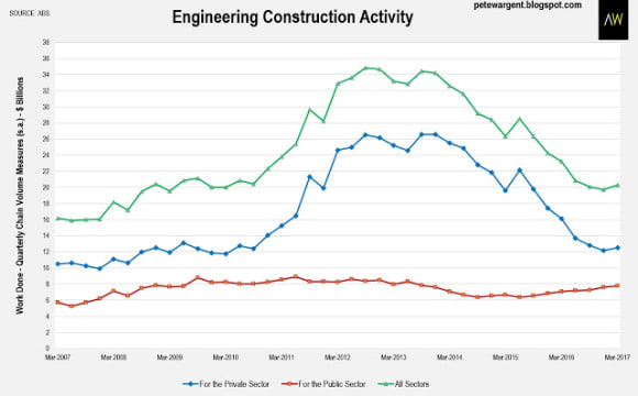 Engineering construction no longer an economic drag