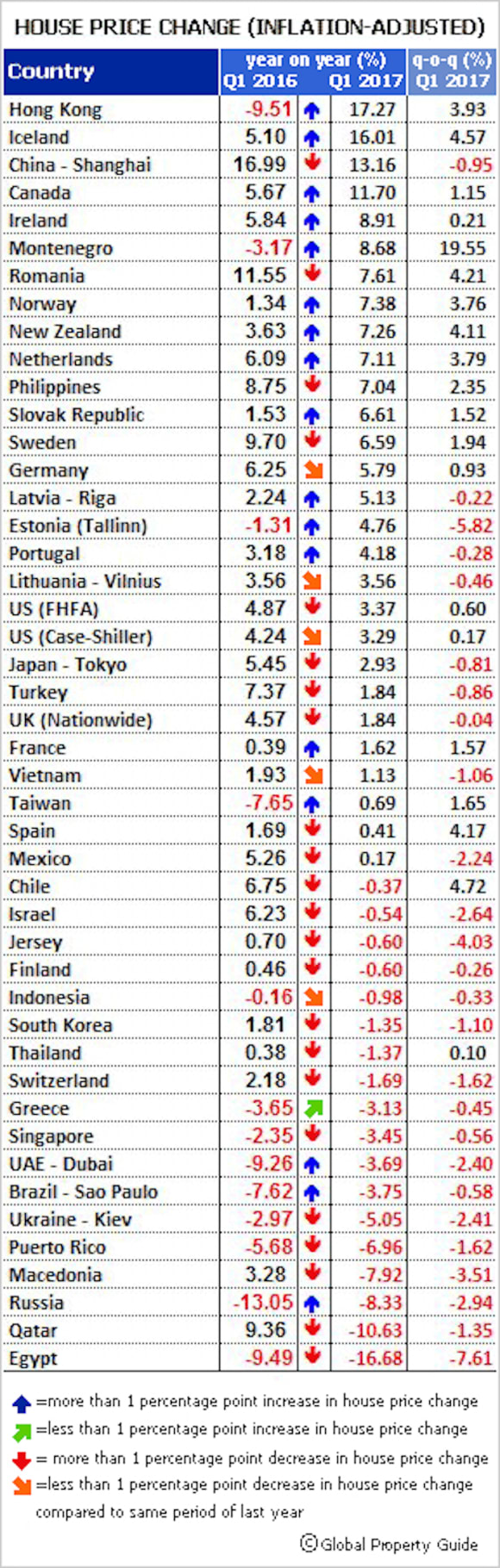 House price rises in majority of markets worldwide