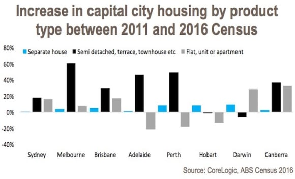 The rise and rise of medium density housing: Cameron Kusher