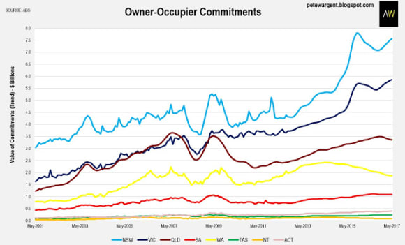 Tough times for first homebuyers: Pete Wargent