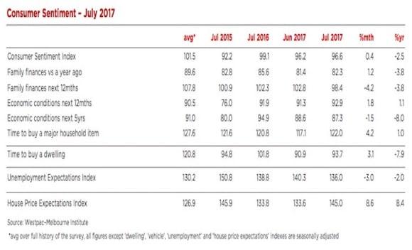 Consumer sentiment remains soft: Bill Evans