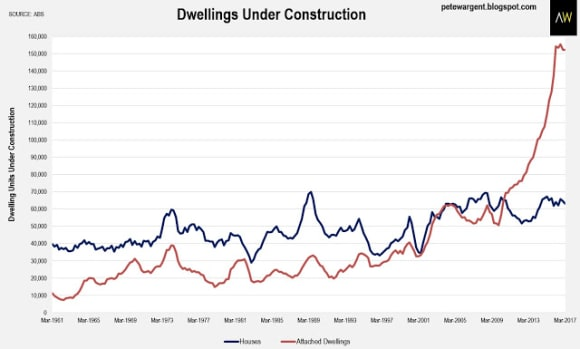 Building boom was the biggest ever; but it's ending: Pete Wargent