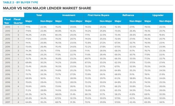 Non-majors and fixed rates in favour among home borrowers