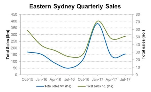 Eastern Sydney commercial property sales rose in 3 months to July: CoreLogic