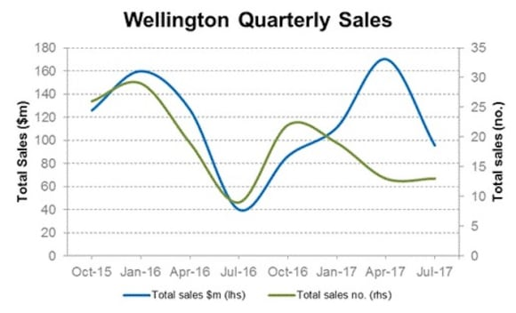 Commercial sale turnover in Wellington, New Zealand: CoreLogic