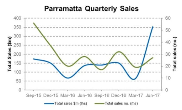 Parramatta commercial property sales increased in quarter to June: Cityscope