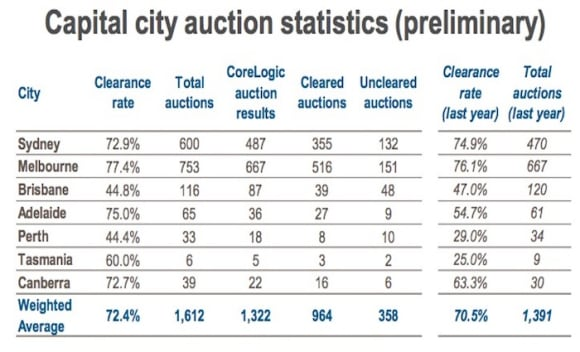Preliminary auction numbers down for fourth week in a row: CoreLogic