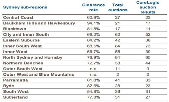 Baulkham Hills and Hawkesbury clear 94 percent of weekend auctions: CoreLogic