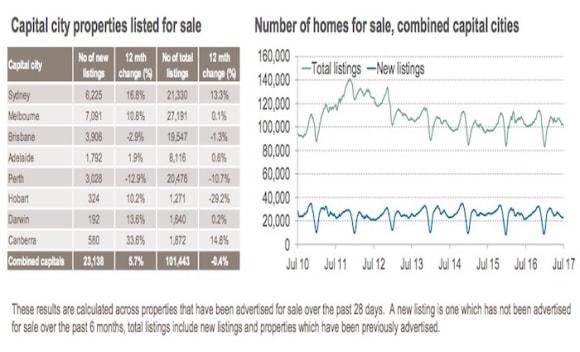 Adelaide sees very slight listing uptick: CoreLogic