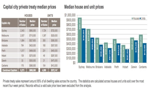 Units the cheapest in Hobart: CoreLogic