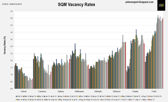 Perth, Darwin rents still falling