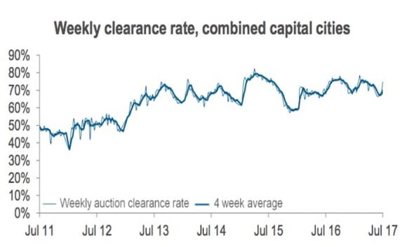 Mid-winter auction clearance rates continue their resilience: CoreLogic