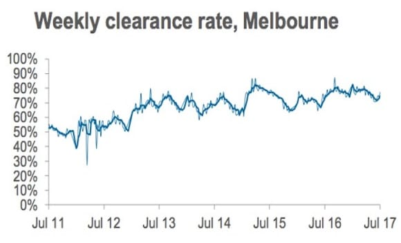 Slight increase in late July preliminary auction clearance rate: CoreLogic