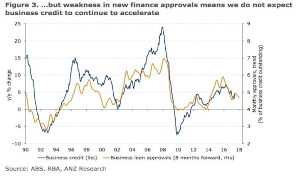 Housing investor credit continues to ease: ANZ Research