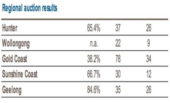 Geelong takes top spot in regional weekend clearance rate: CoreLogic