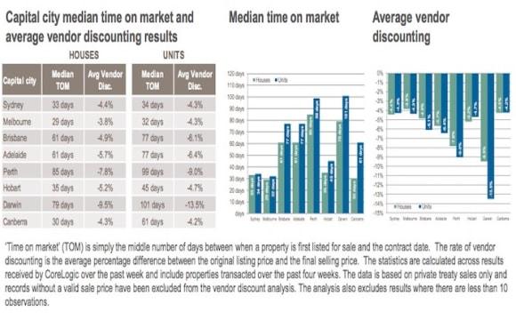 Brisbane and Adelaide share same median time on market: CoreLogic