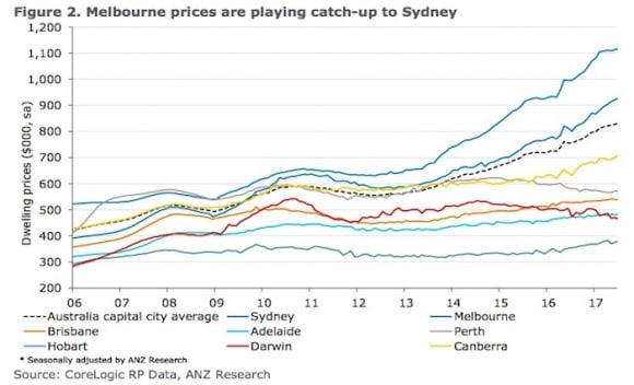 Australian house prices still solid despite regulation: ANZ's Daniel Gradwell